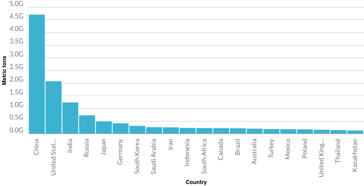 Fuel Is Most Used Product